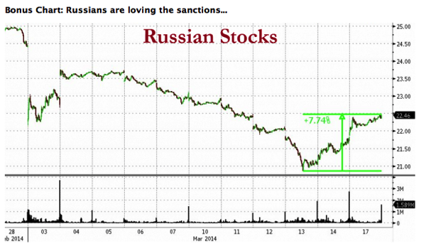 2014-04-12-12-21-30-Stocks-Soar-On-Crimean-Referendum-Russian-Sanctions-Zero-Hedge