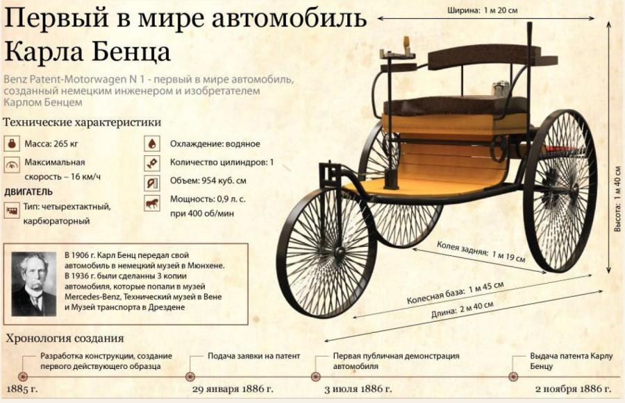 Картинки по запросу 1886 - День рождения автомобиля — Карл Бенц получил патент на свой первый автомобиль.