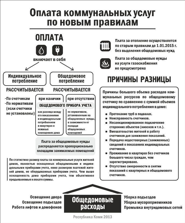инфографика правила предоставления коммунальных услуг