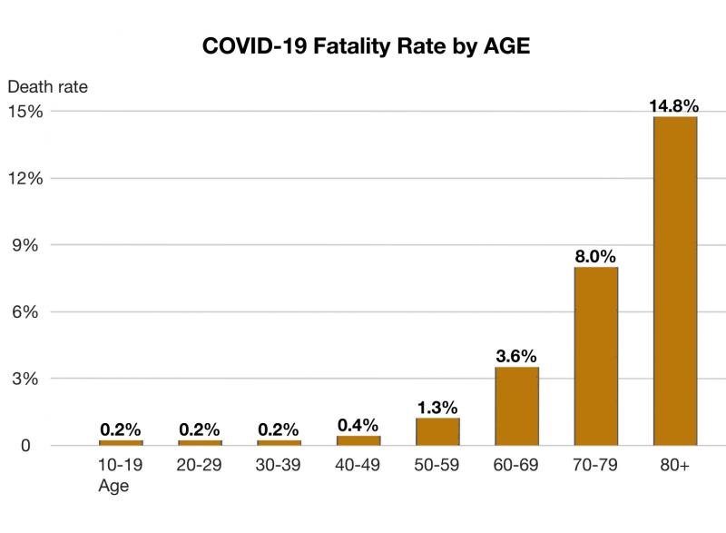 Case fatality rates by age group in China. Data through 11 February 2020.