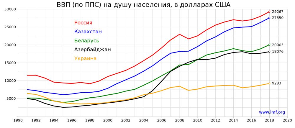Динамика роста ВВП на душу населения по ППС Украины и других крупнейших государств, образованных в результате распада СССР. Источник: Всемирный Банк