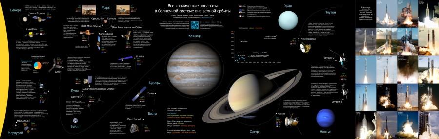 На просторах Солнечной системы