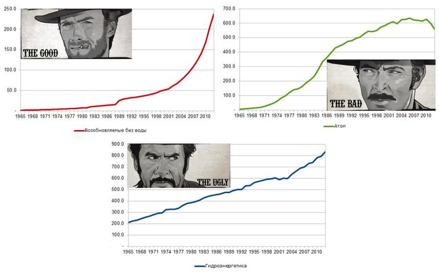 Графики из статьи