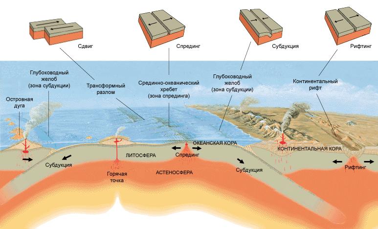 Схема тектоники плит земной