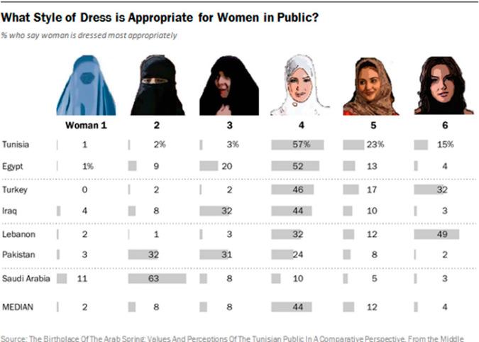 Как должны выглядеть женщины в мусульманской стране