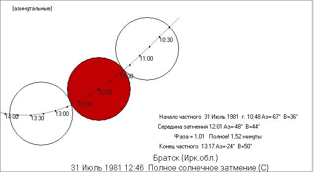 1981-07-31_TSE_shema_Bratsk