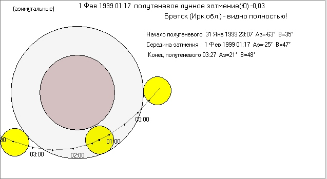 1999-02-01_PnLE_shema_Bratsk