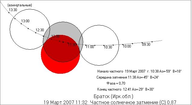 2007-03-19_PSE_shema_Bratsk