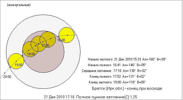 2010-12-21_TLE_shema_Bratsk