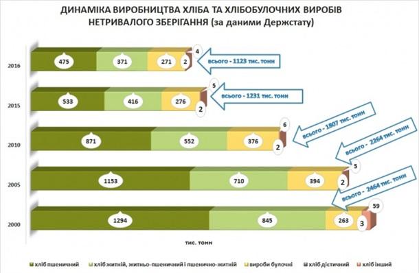 производство хлеба на украине