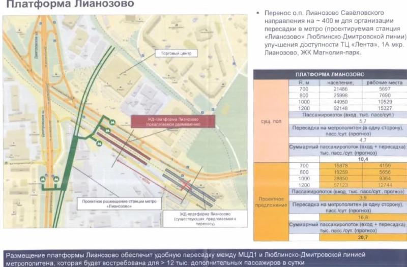 25. Проект переноса платформы Лианозово. 2018 (?) год