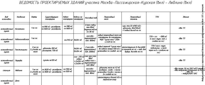 38. Ведомость запланированных работ по реконструкции на участке Калитники — Перерва. 2019 год