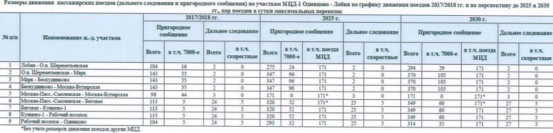 29. Размеры движения пассажирских поездов по участкам МЦД-1 Одинцово — Лобня на перспективу до 2025-30.