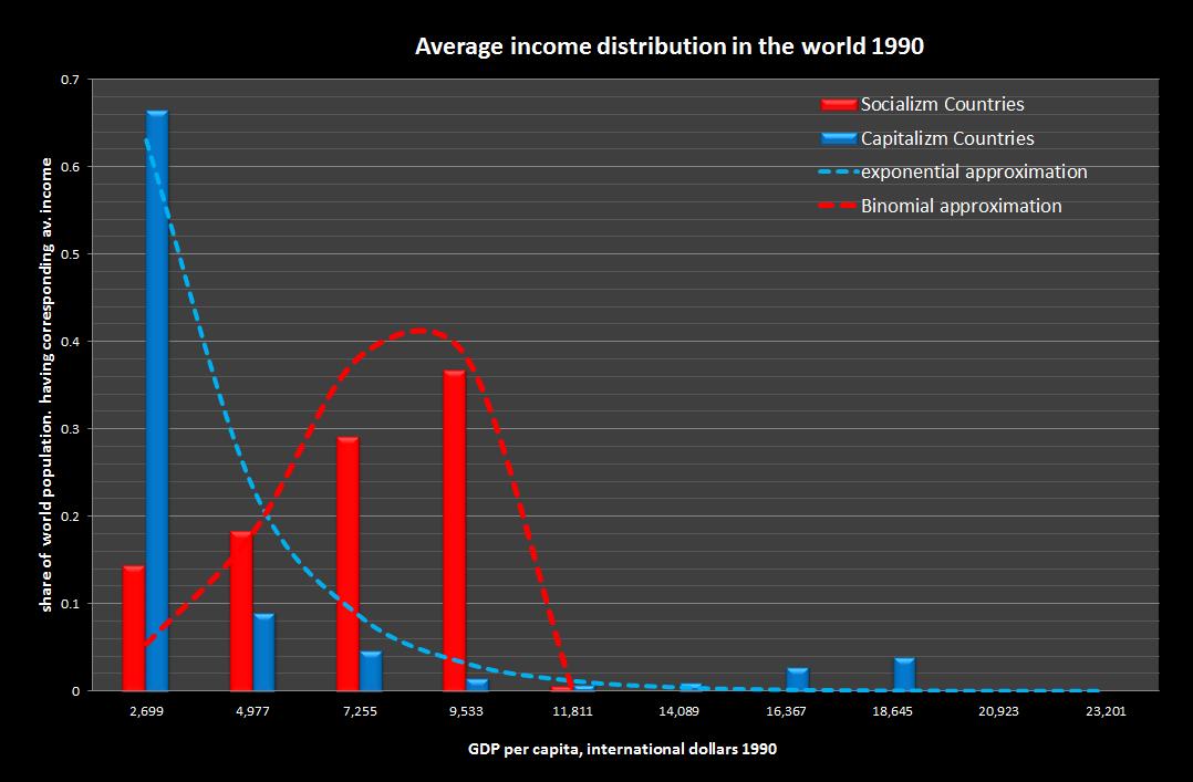 average income distribution.png