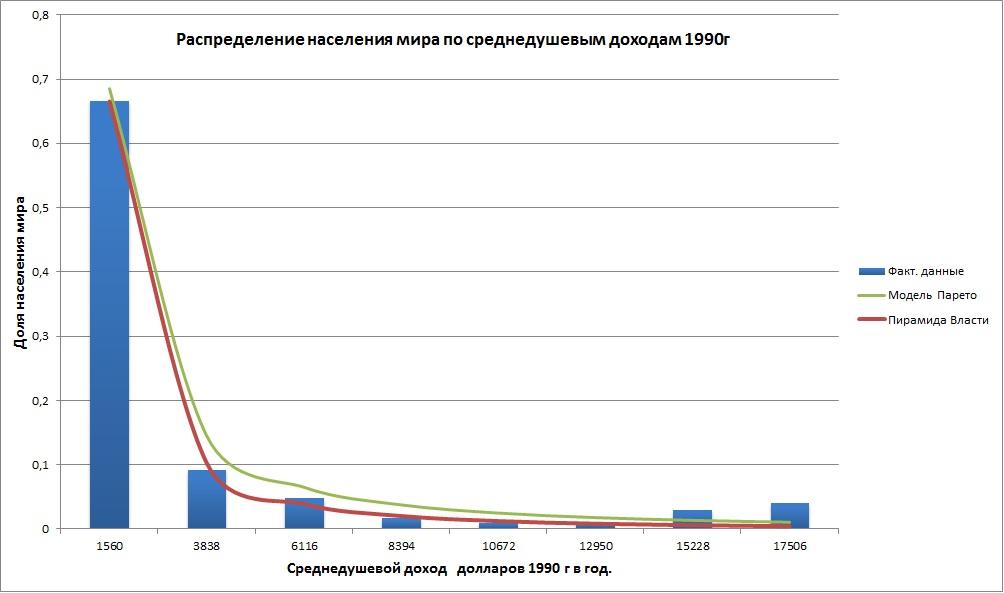 Распределение парето и пирамида власти.png