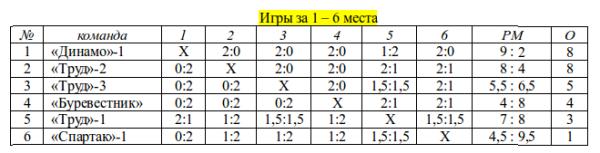 городки_1961_1-6 места