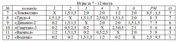 городки_1962_7-12 места