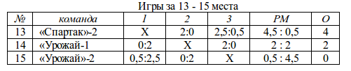 городки_1962_13-15 места