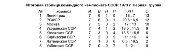 городки_1973_первая группа_таблица