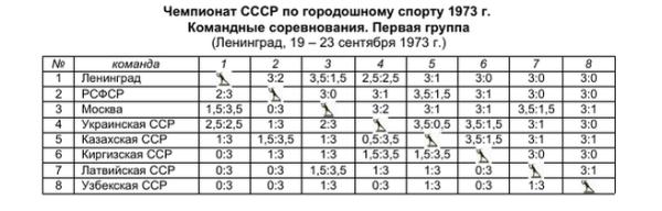 городки_1973_первая группа_результаты