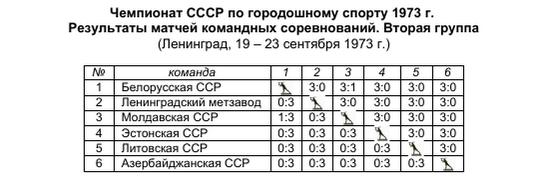 городки_1973_вторая группа_игры