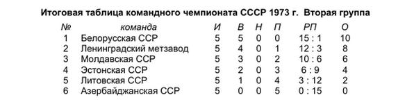 городки_1973_вторая группа_таблица