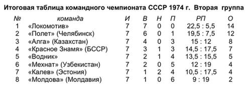городки_1974_2_табл