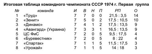 городки_1974_1_табл