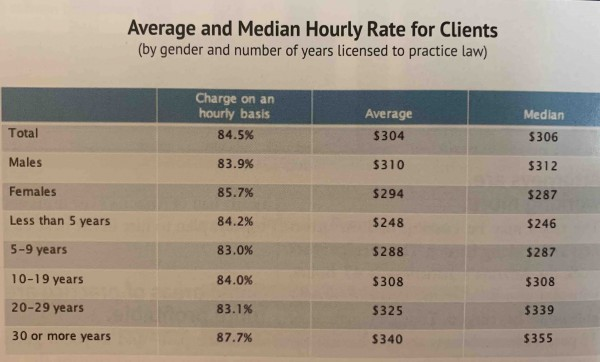 Hourly Rate