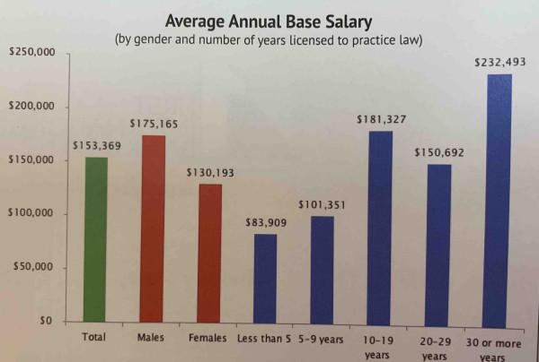 Base_Salary