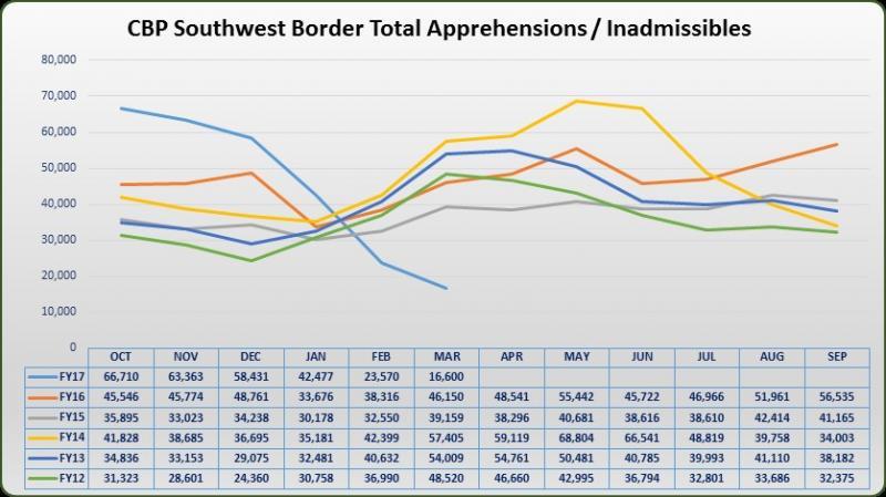 CBP_apprehensions