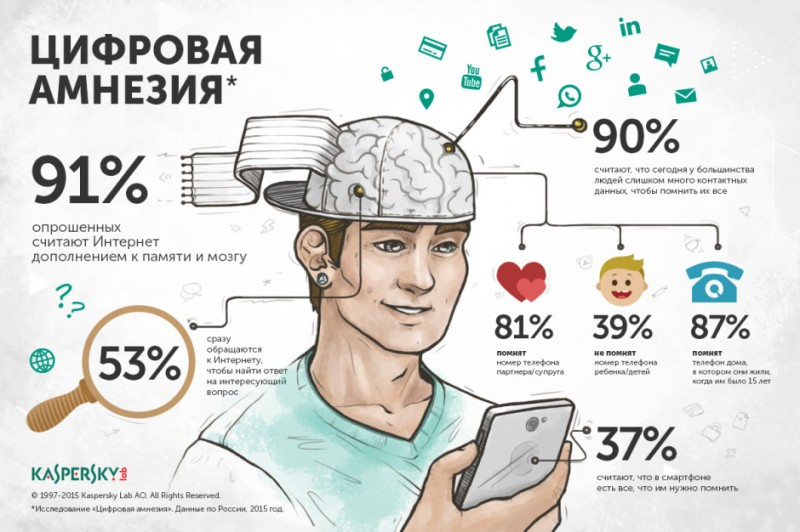 infographics_DigitalAmnesia