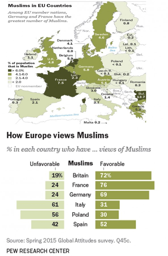 the challenges muslims in europe have Pakistan: 'islam in europe a reality despite challenges' via the international news: islam in europe today is a reality the world would have to contend with despite the immense challenges it faces there.