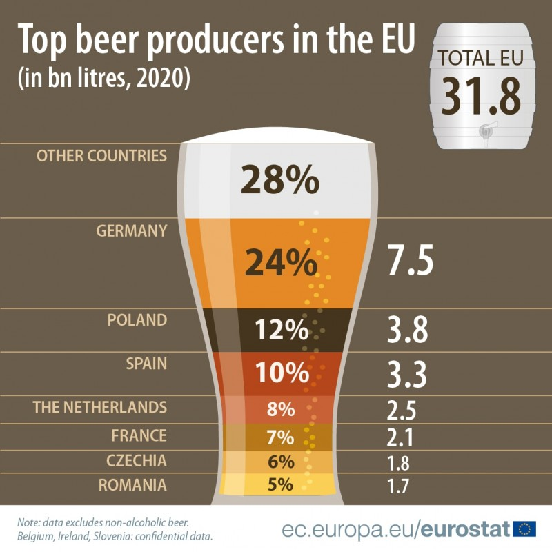 Кто производит больше всего пива ав ЕС. Ирландия, Словения и Бельгия секретничают