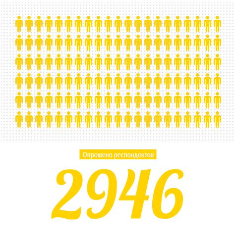 2946 опрошенных респондентов. Желтые человечки символизируют именно их