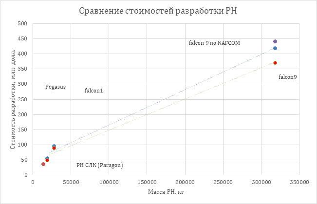 Частная космонавтика России: интервью с «ВНХ-Энерго» — питерскими