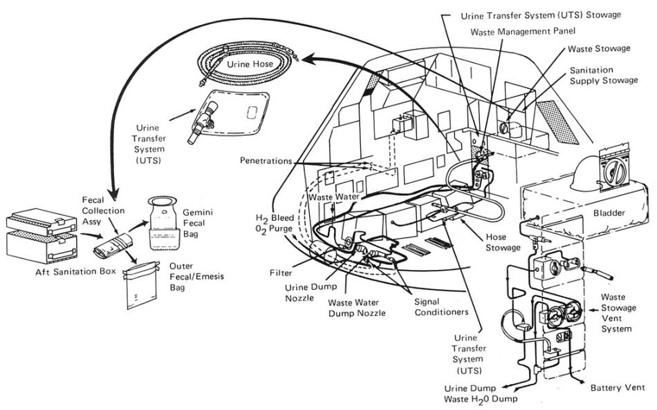 История космического туалета 12