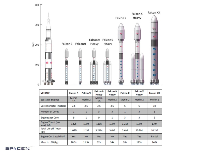 What you should know before the first flight of Falcon Heavy Falcon, Heavy, will, rocket, central, SpaceX, engines, engines, fuel, load, stage, start, only, flight, machine, stage, first, first, indeed, blocks