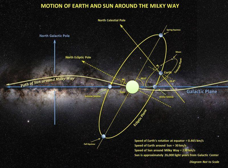 Как движется Солнечная система 06.jpeg