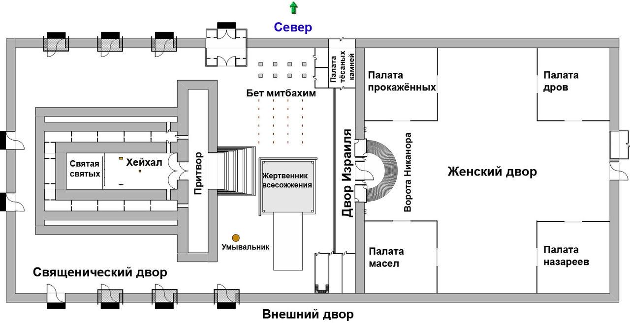 Архитектура иерусалимского храма