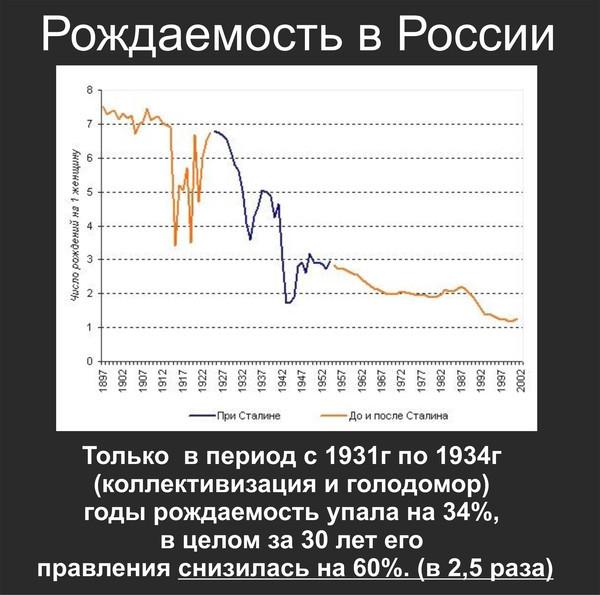 рождаемость в России