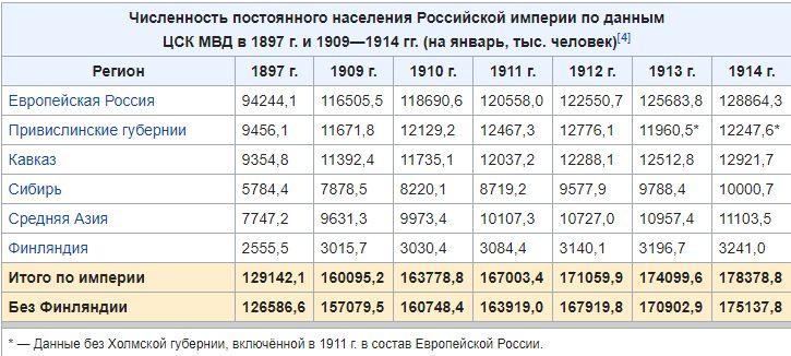 население России за годы правления Николая Второго