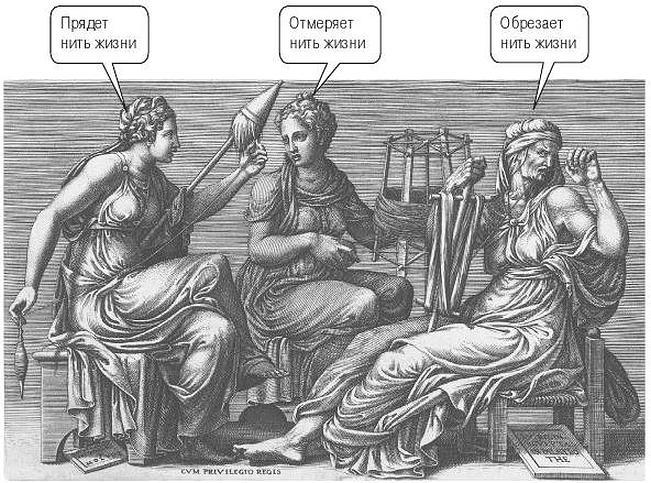 Триада греческих богинь судьбы