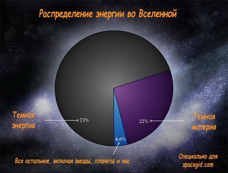 Raspredelenie-e`nergii-vo-Vselennoy