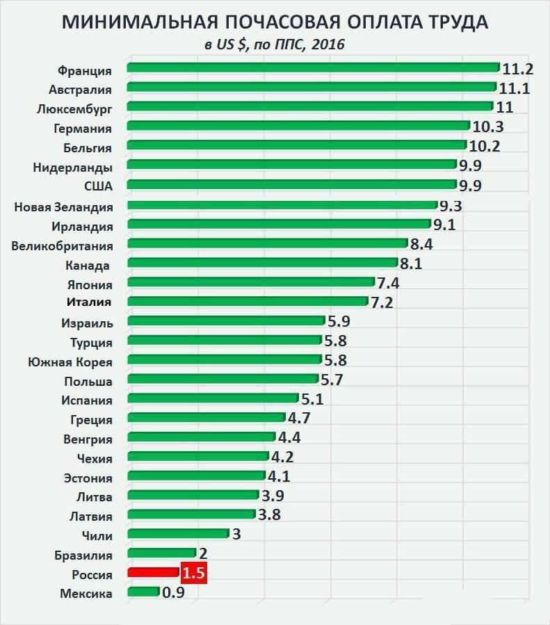 минимальная почасовая оплата труда