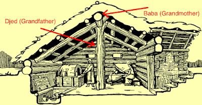 slavic medieval house