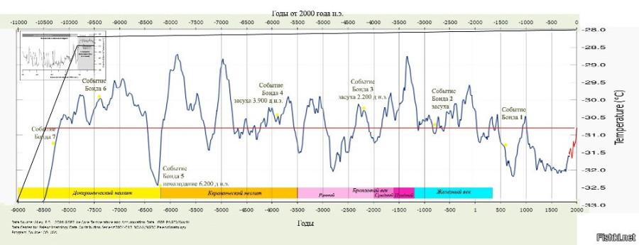 Диаграмма изменения климата на земле 2