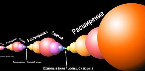 Пульсирующая Вселенная