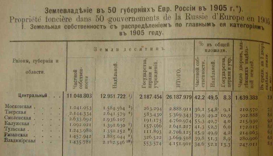 Землевладение в 1905 году.