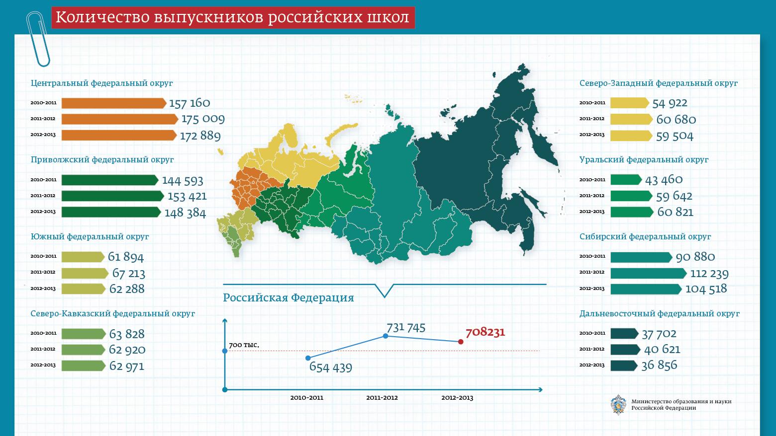 Количество выпускников российских школ